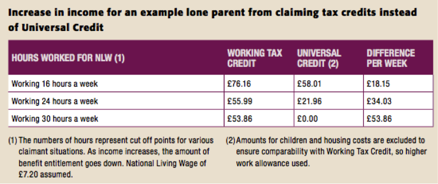 Increase in income for an example lone parent claiming tax credits instead of universal credit